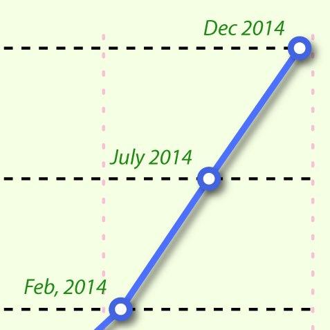 Growth2014-25milDET