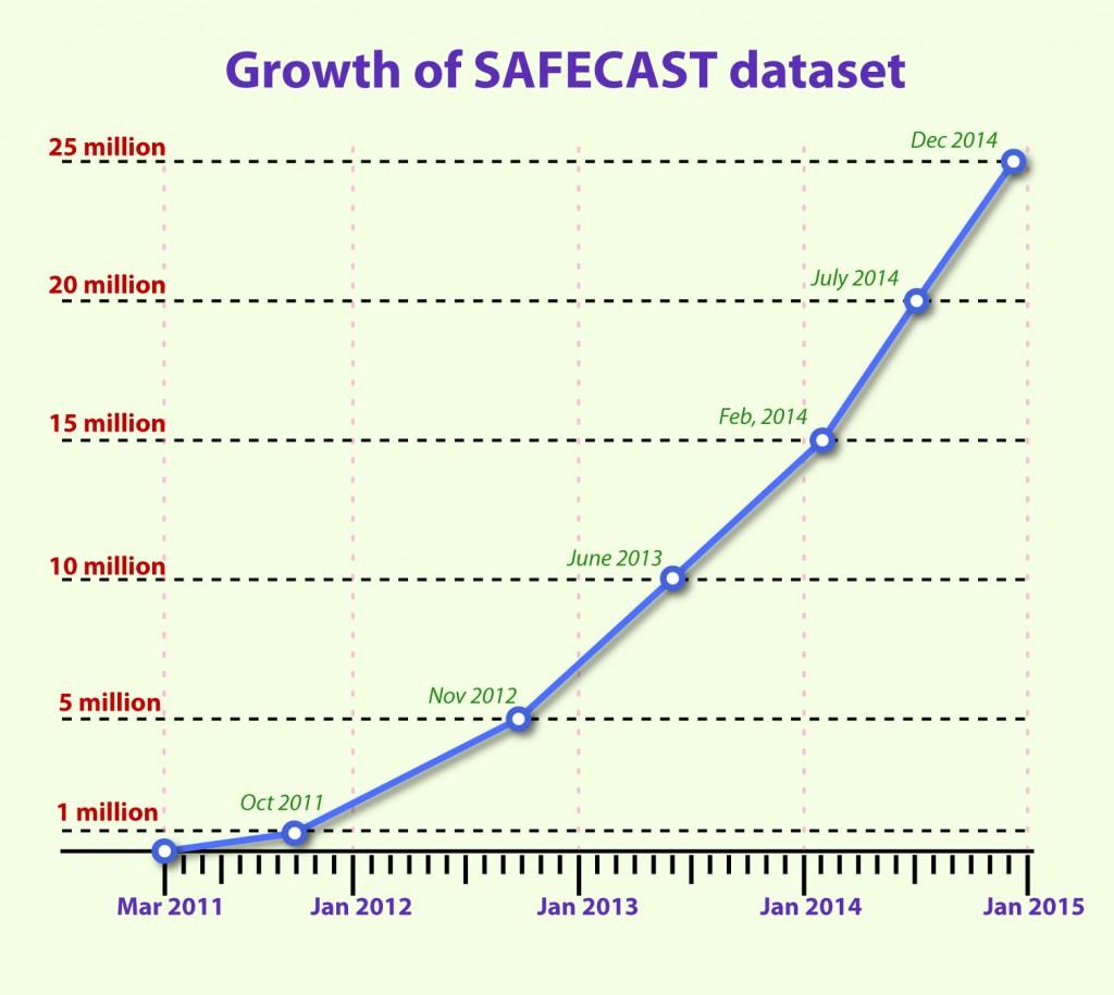 Growth2014-25milSM-01