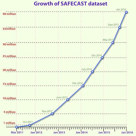40 million data points